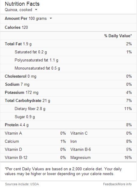 Quinoa cooked nutrition facts